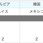 【ワールドカップtoto】第1018回mini totoA当選&第1019回totoを予想!