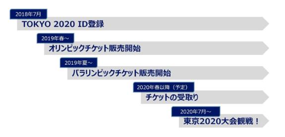【東京オリンピック2020】競技別観戦チケット価格帯発表&TOKYO 2020 ID登録方法のアイキャッチ画像
