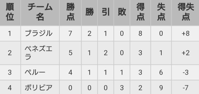 コパアメリカ日本代表の決勝T進出の可能性は?グループステージ突破条件について整理してみた!のアイキャッチ画像